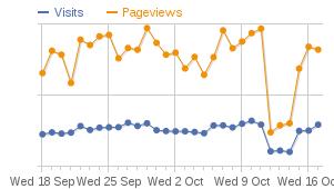 WalkLakes stats mid Oct 2013